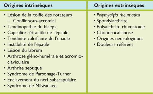 Epaule douloureuse atraumatique : diagnostic radiologique - Revue ...