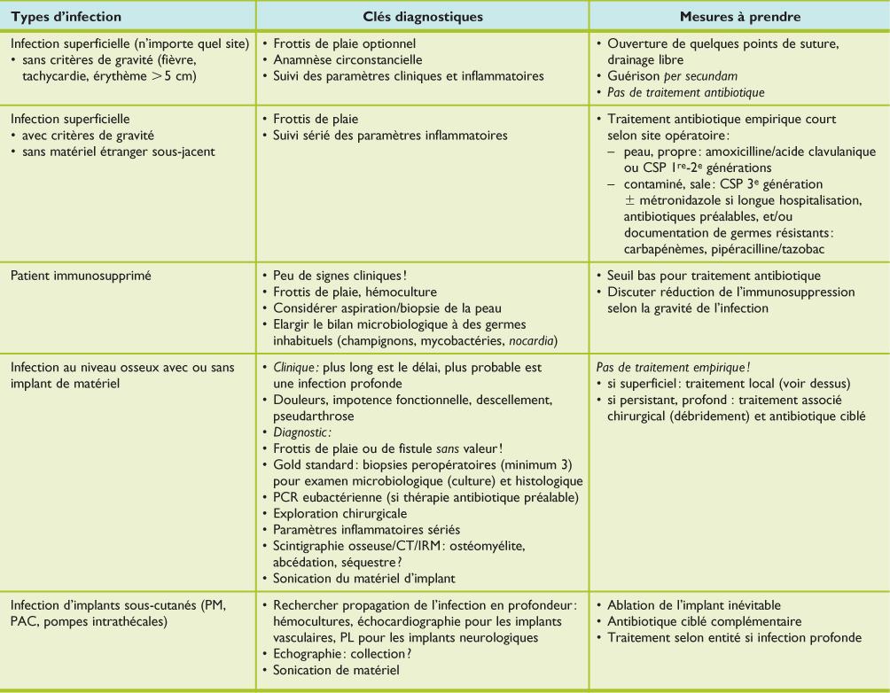Infection Du Site Chirurgical Facteurs De Risque