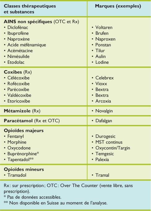 liste medicament anti inflammatoire