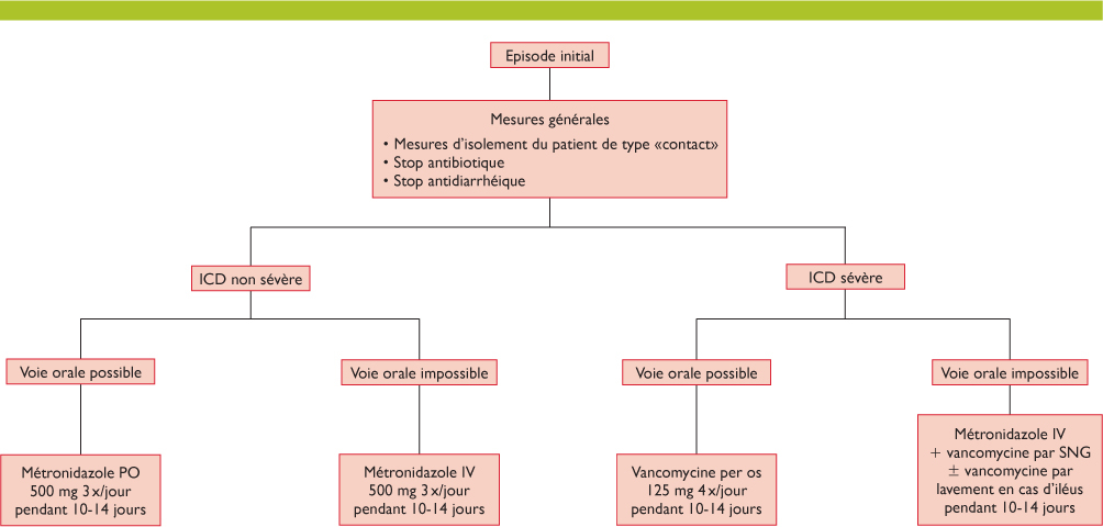 traitement du clostridium difficile
