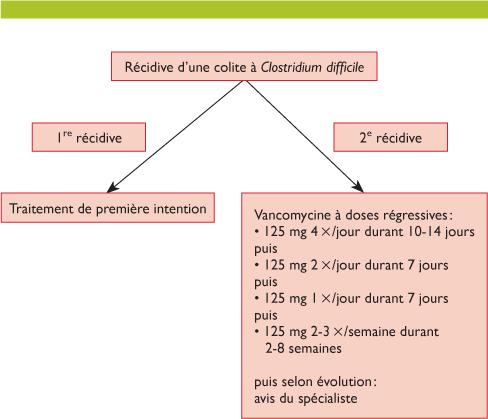 clostridium difficile traitement has