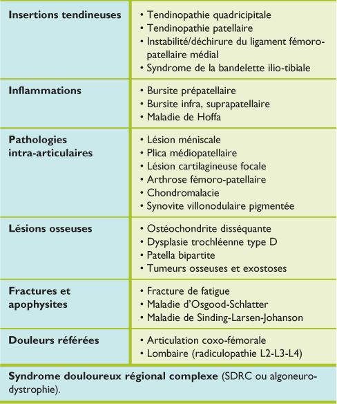 Mieux comprendre le syndrome douloureux fémoro-patellaire ...