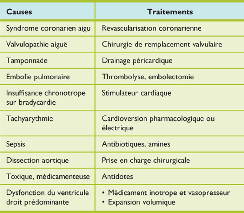 Etat de choc cardiogénique - Revue Médicale Suisse