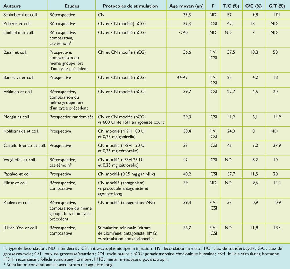 Résultats de la fécondation in vitro en cycle naturel ou ...