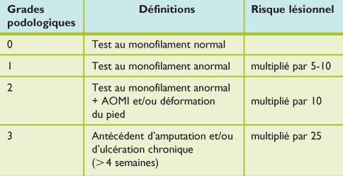 diplome universitaire pied diabetique paris 6