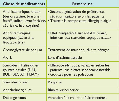 Allergologie – immunologie clinique: 1. Rhinite allergique : une ...