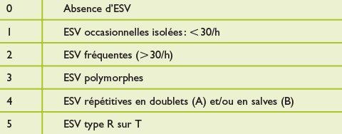 Classification de Lown - Wikimonde