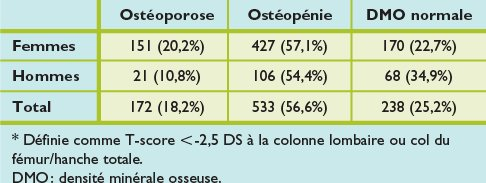 Santé osseuse des retraités genevois - Revue Médicale Suisse