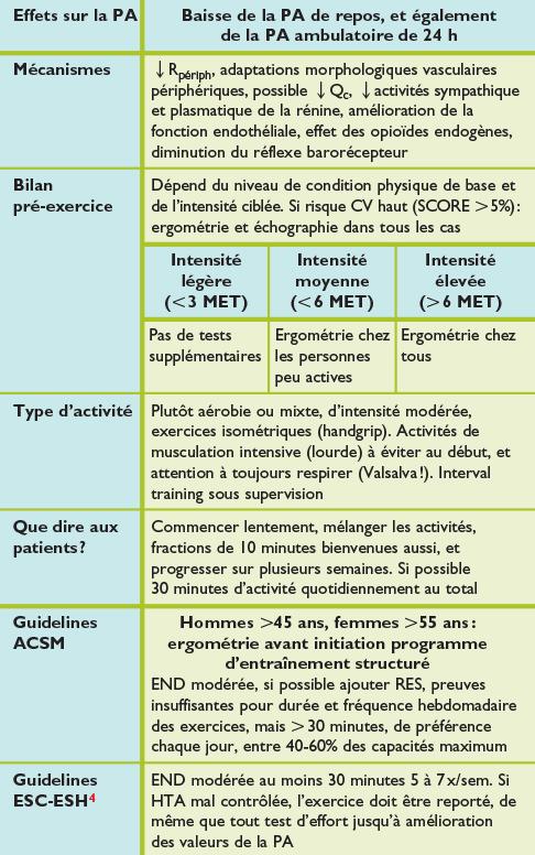 Activité physique, sport et hypertension artérielle..