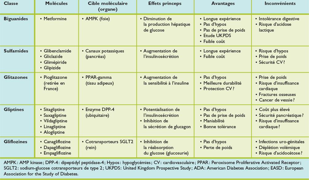Actualisation 2015 du traitement de l'hyperglycémie dans