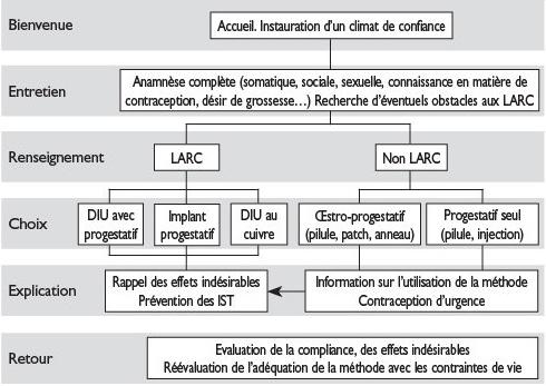 Contraception et interruption de grossesse - Revue Médicale ...