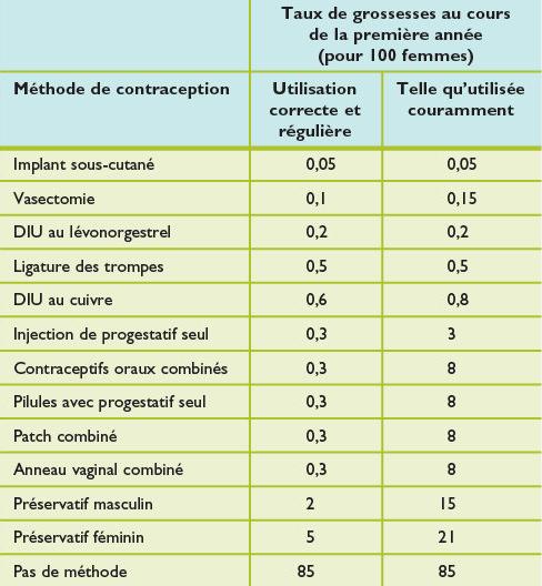 Contraception Et Interruption De Grossesse Revue Medicale Suisse