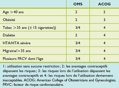 Contraception en période de périménopause : indication ...