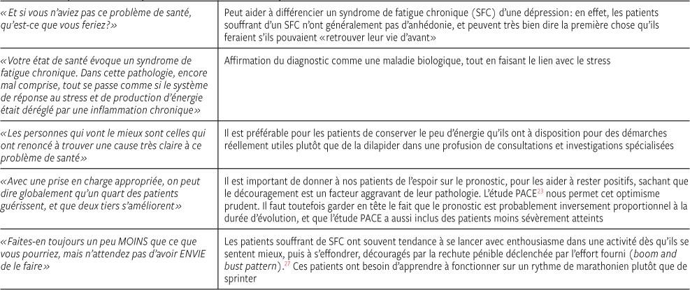 Syndrome De Tout Garder #9: Phrases Utiles