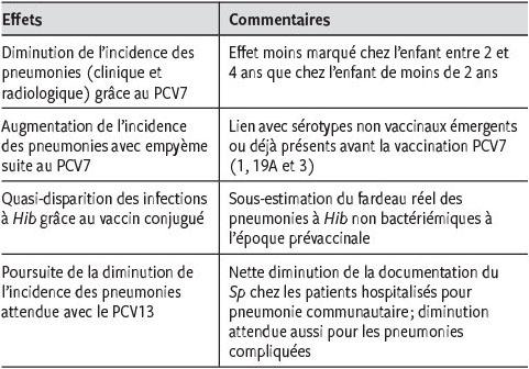 Impact De La Vaccination Sur L Epidemiologie Des Pneumonies De L Enfant Revue Medicale Suisse
