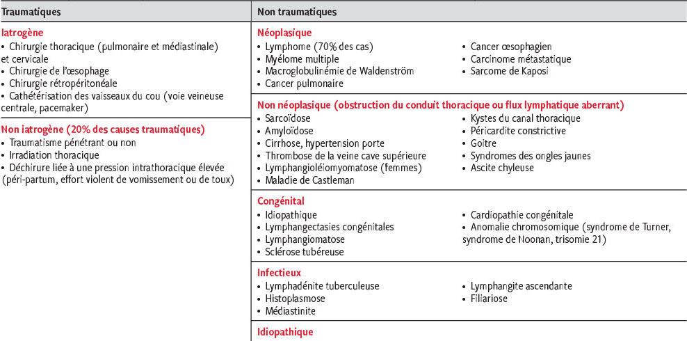 régime de fuite lymphatique