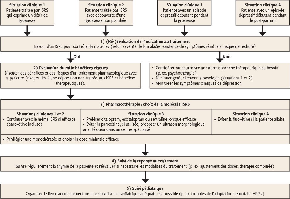 Bon usage des antidépresseurs ISRS durant la grossesse – le défi de ... ddf3b7d13d2