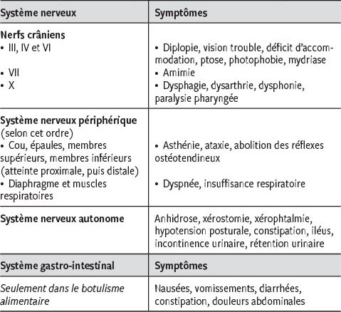 types de toxines bacteriennes