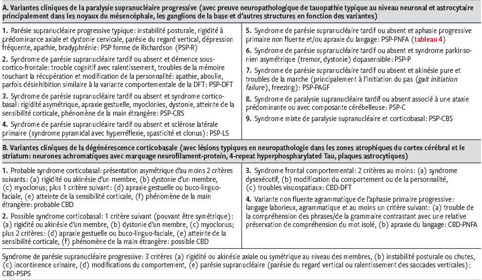 Démences avec troubles moteurs et du langage - Revue Médicale Suisse