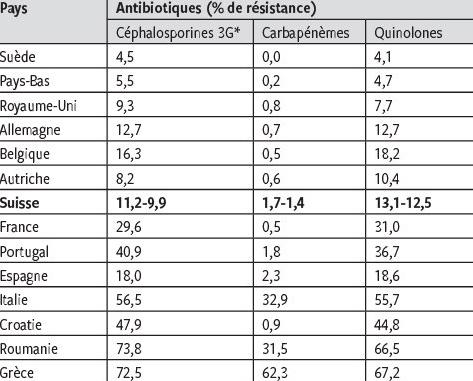 Resistance Aux Antibiotiques Etat Des Lieux En Europe Et En Suisse Et Impact Pour Le Praticien Revue Medicale Suisse