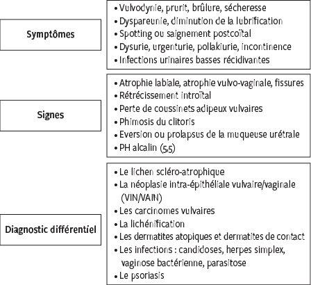 Traitement hormonal de la ménopause en 2016 - Revue Médicale Suisse
