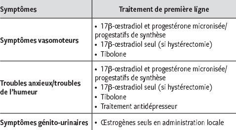 augmentation progesterone symptome
