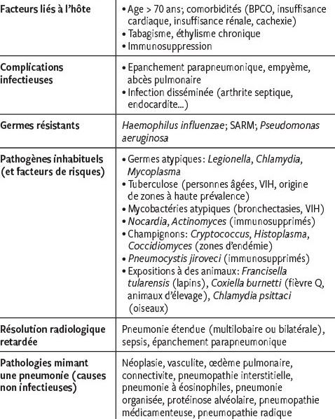 Que faire quand une pneumonie persiste? - Revue Médicale Suisse