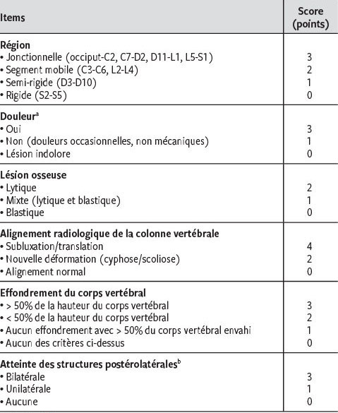 Métastases de la colonne vertébrale : indications au traitement ...