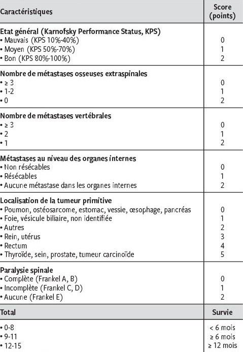 Métastases de la colonne vertébrale : indications au ...