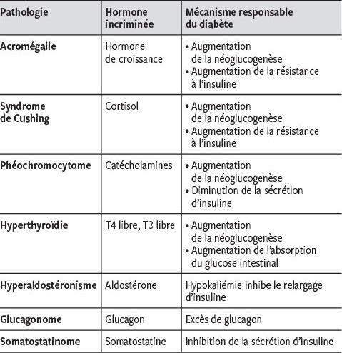Diabete Sucre Secondaire A Une Endocrinopathie Quand Y Penser Revue Medicale Suisse