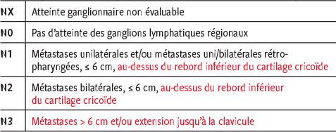Changements dans la nouvelle classification TNM en oncologie