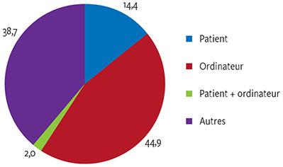 Étudiant en médecine résidant datant