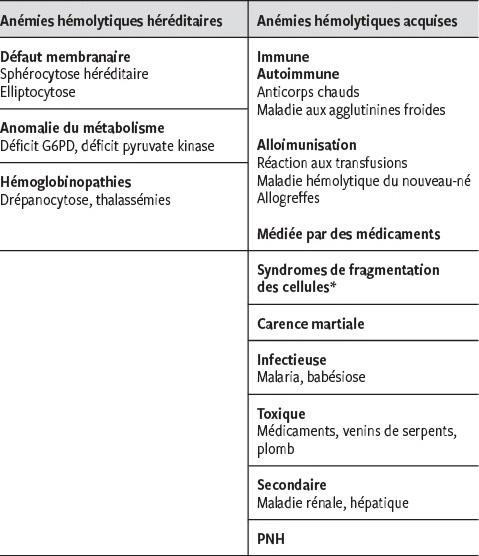 l anemie hemolytique)