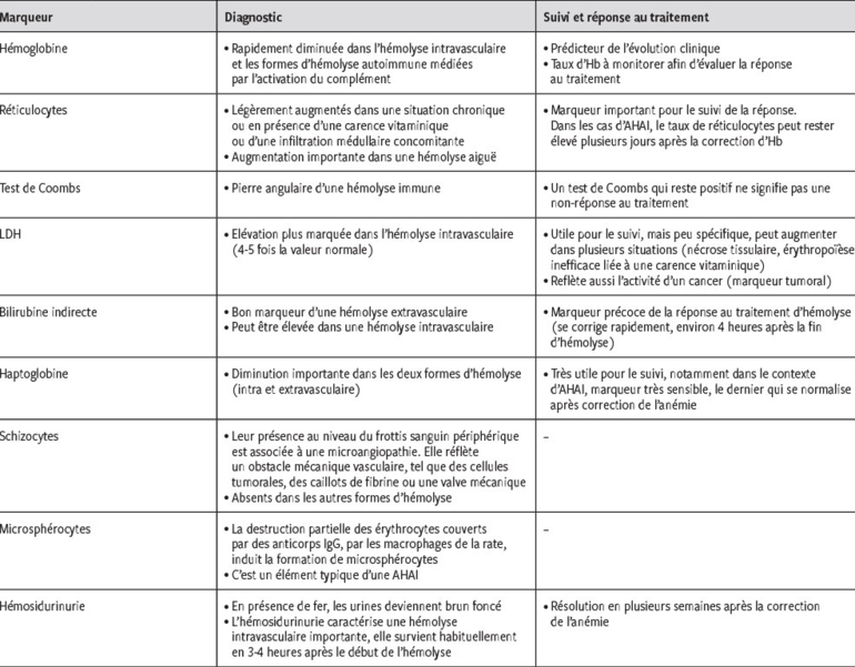 Anemie Hemolytique Dans Le Contexte De Cancer Revue Medicale Suisse
