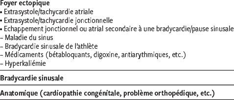 ECG : interprétation et signification clinique des..