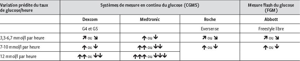 Systemes De Mesure Continuedu Glucose Et Pratique Clinique Revue Medicale Suisse