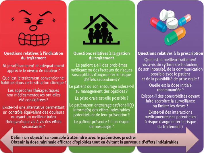 Prescription des opioïdes chez les patients vulnérables